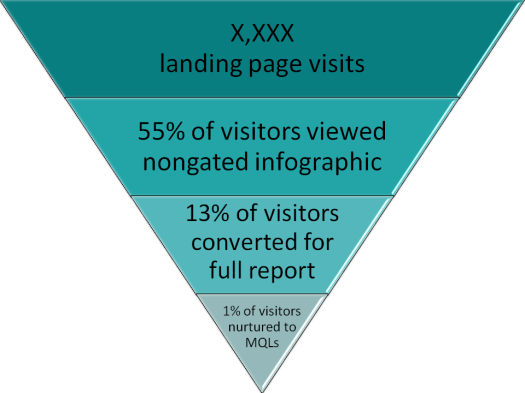 Visitor-to-MQL conversion funnel