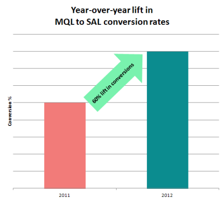 Achived 60 percent lift in MQL to SAL conversion rate