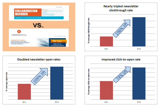 Newsletter metrics 2011 vs 2012