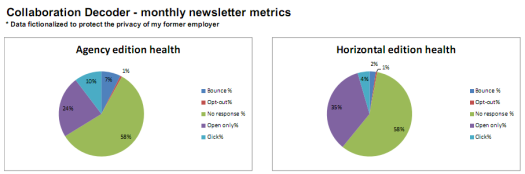 Newsletter metrics dashboard